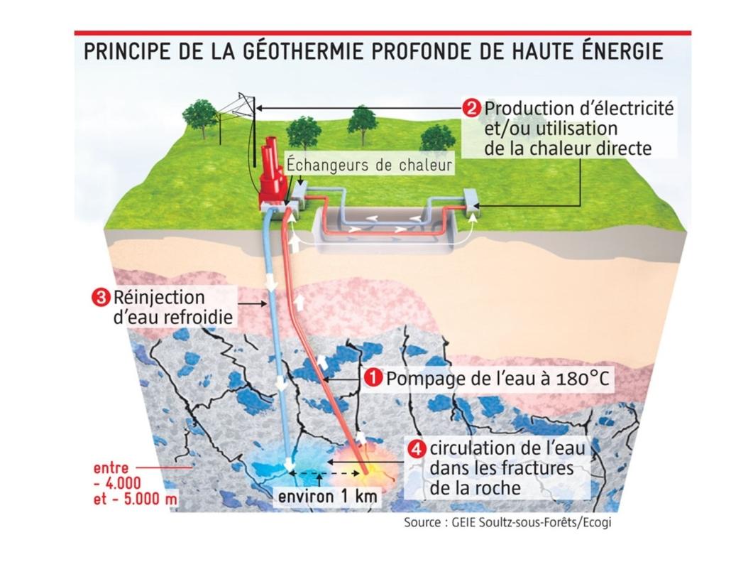 Centrale géothermique - Production d'électricité en France